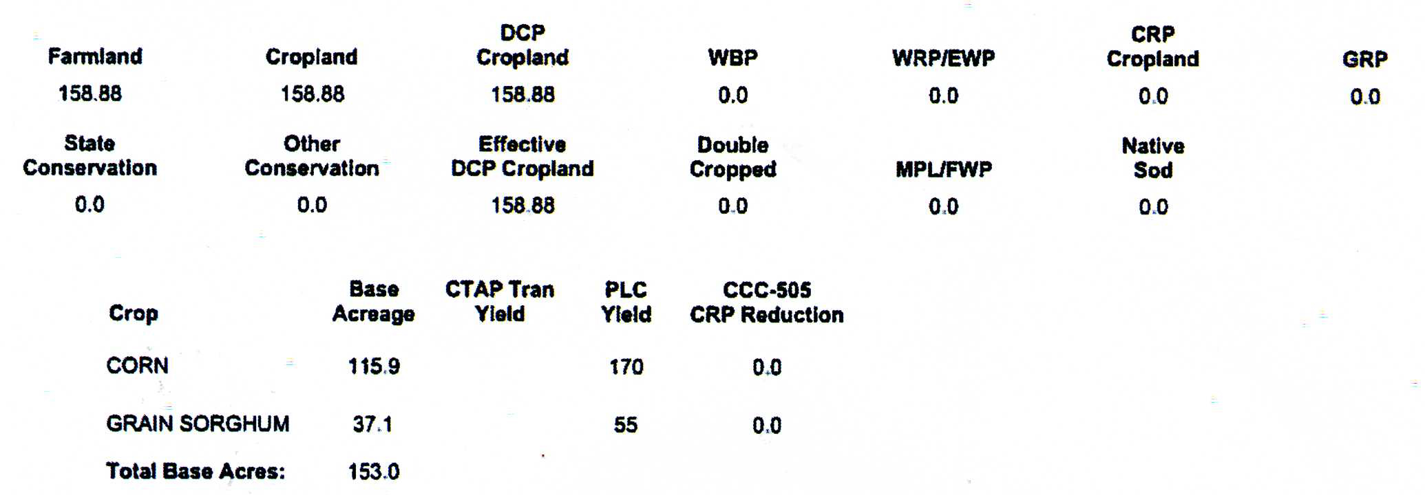 Crop Information