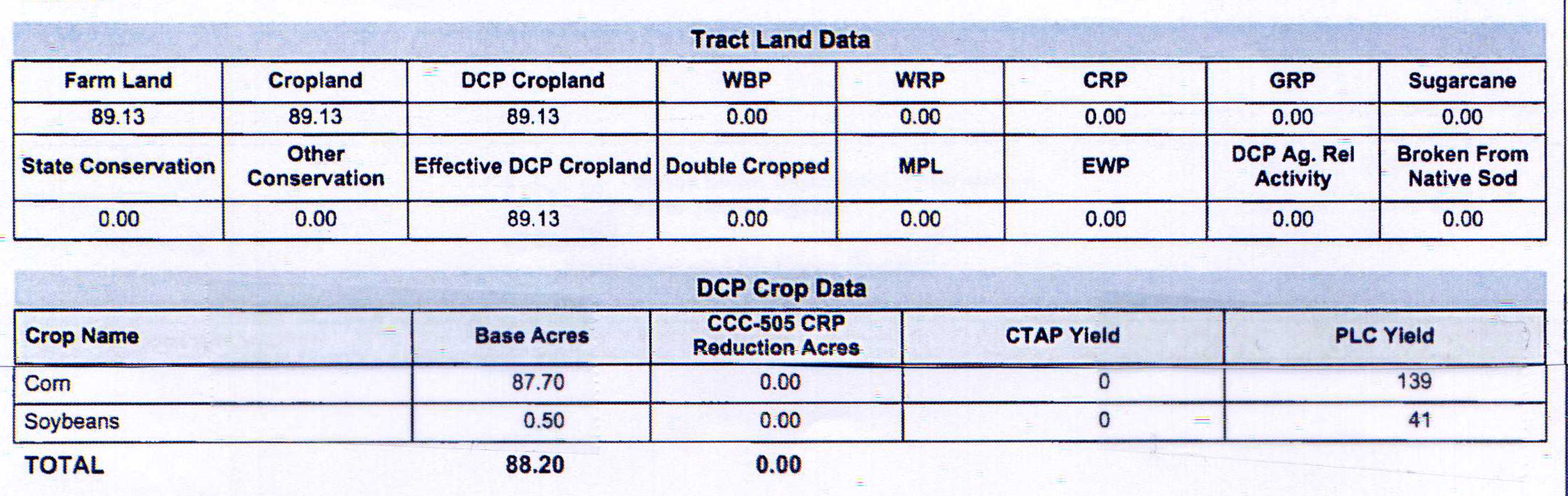 Crop Info Tract 2_Hawthorne