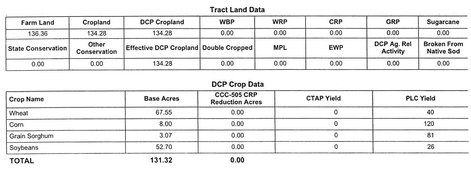 Crop Info BIR70