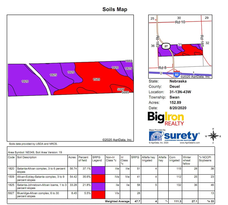 Soil Map BIR1052